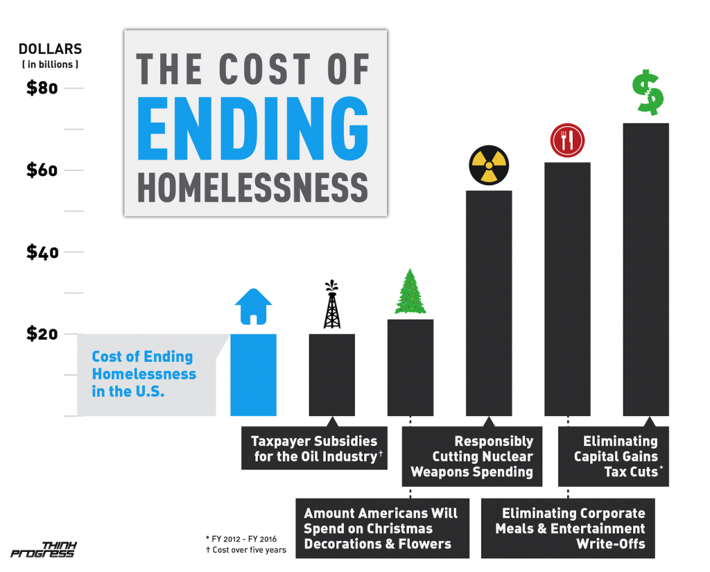 The cost of ending homelessness according to The Huffington Post